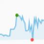 etoro-graph-bad1