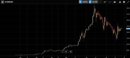 bitcoin analýza kryptomeny