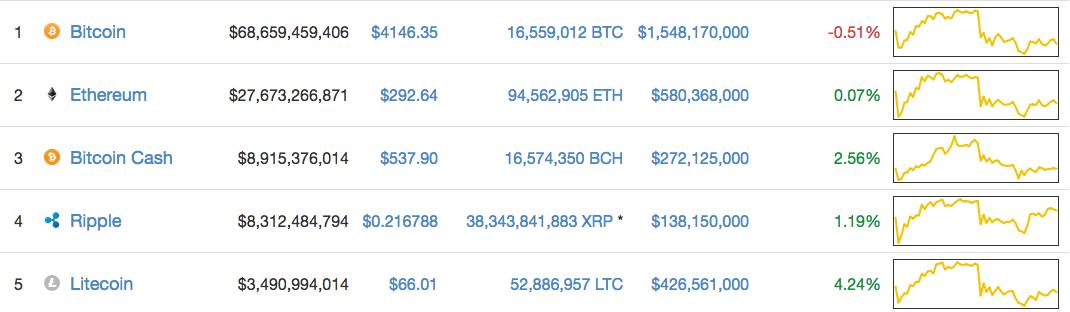 coinmarket rebríček kryptomenien