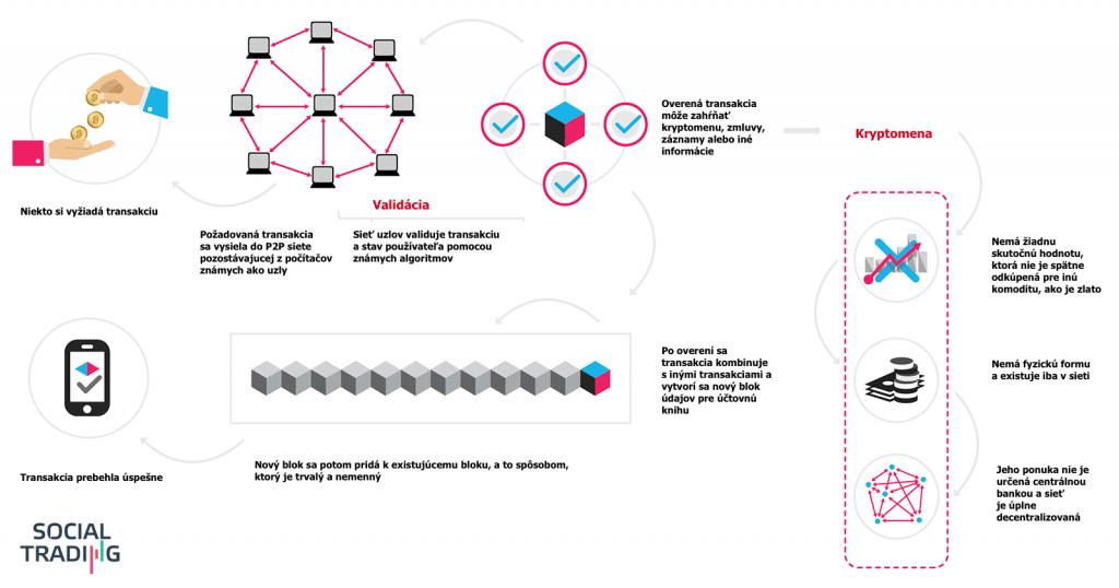 blokchain infografika